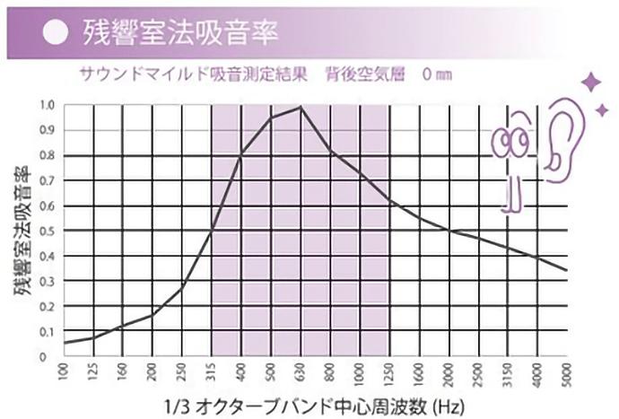 残響室法吸音率