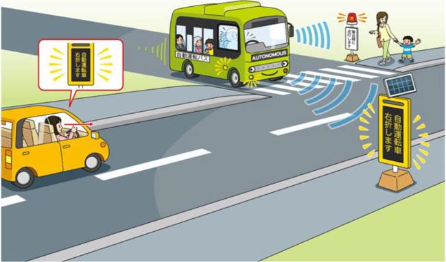 自動運転バスの実証実験での「バスが近づくとお知らせする情報板」を使った車と周辺環境の協調イメージ