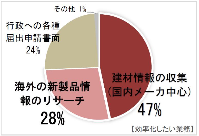効率化したい業務円グラフ