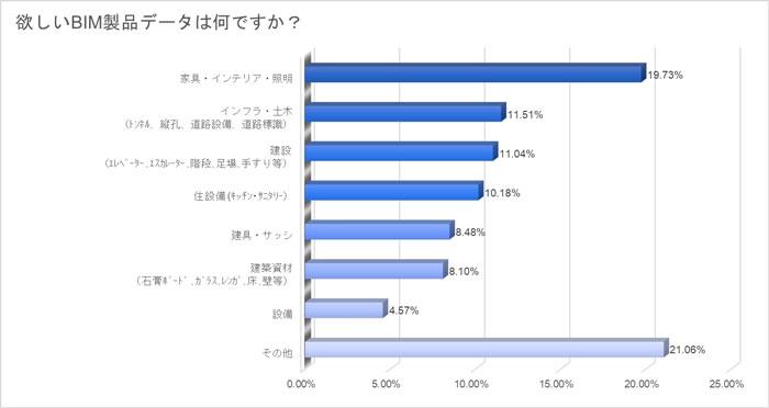 BIM製品データへの高まるニーズのグラフ