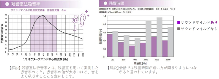残響室法吸音率 残響時間グラフ