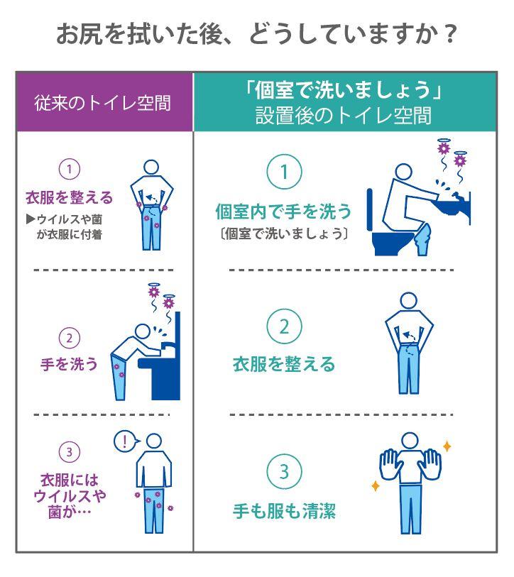 お尻を拭いた後の新ルール 脱いだまま手洗い