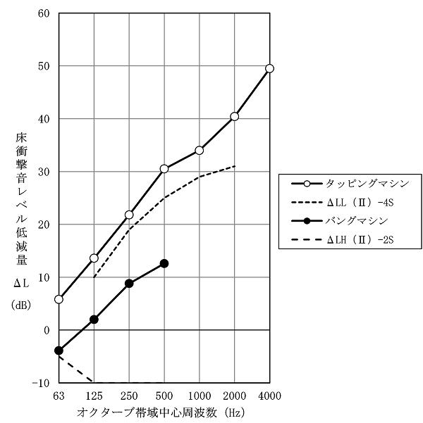 図3 床衝撃音低減性能
