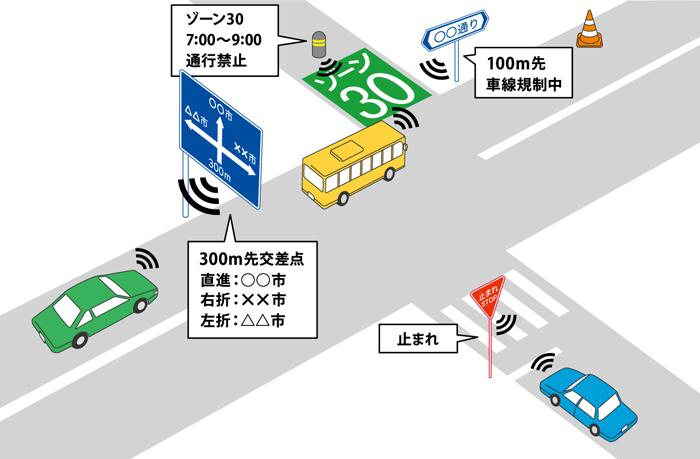 自動運転に関する産学連携の取り組み